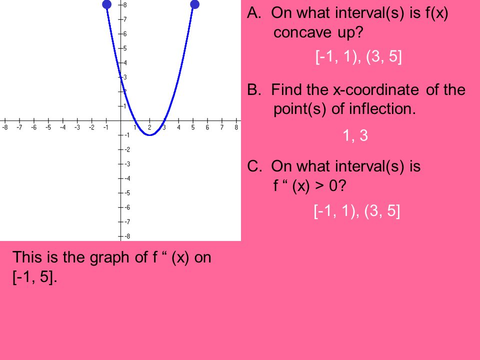 A. On what interval(s) is f(x) concave up? B.Find the x-coordinate of the point(s) of inflection. C.On what interval(s) is f (x) > 0? This is the grap
