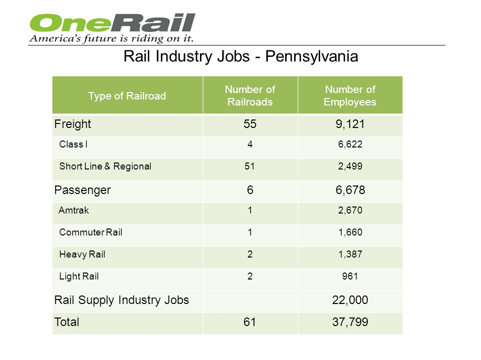 Rail Industry Jobs - Pennsylvania Type of Railroad Number of Railroads Number of Employees Freight559,121 Class I46,622 Short Line & Regional512,499 Passenger66,678 Amtrak12,670 Commuter Rail11,660 Heavy Rail21,387 Light Rail2961 Rail Supply Industry Jobs22,000 Total6137,799