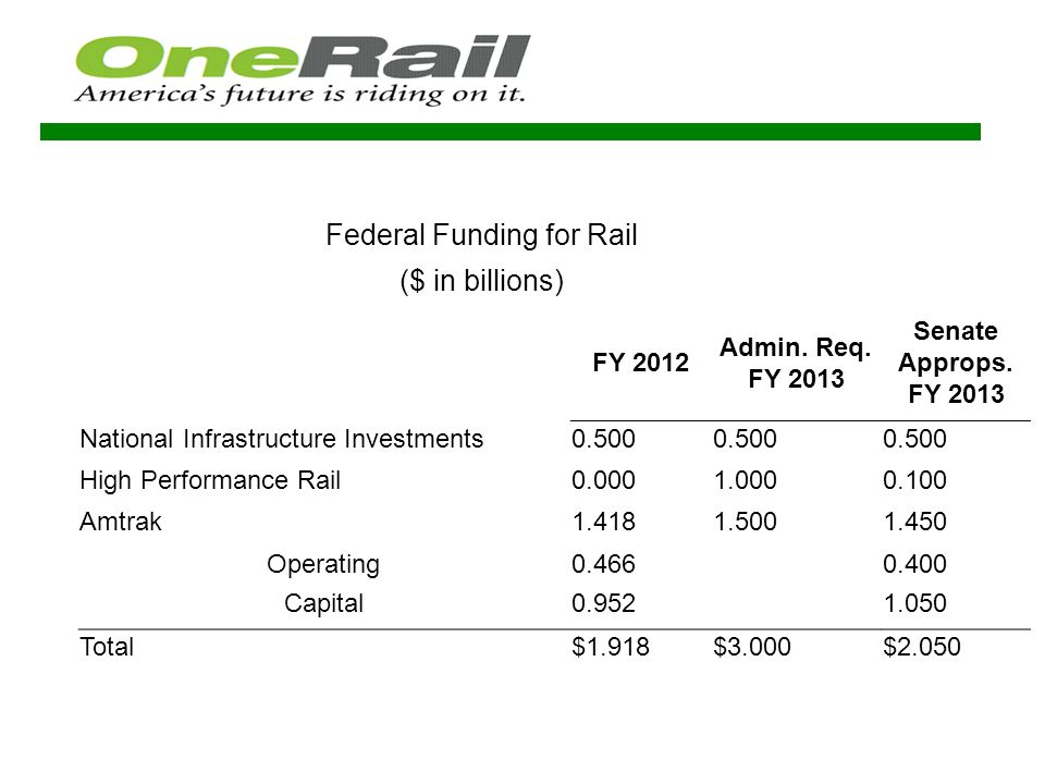 High Performance Passenger Rail Projects underway in five mega-regions representing 65% of the U.S.