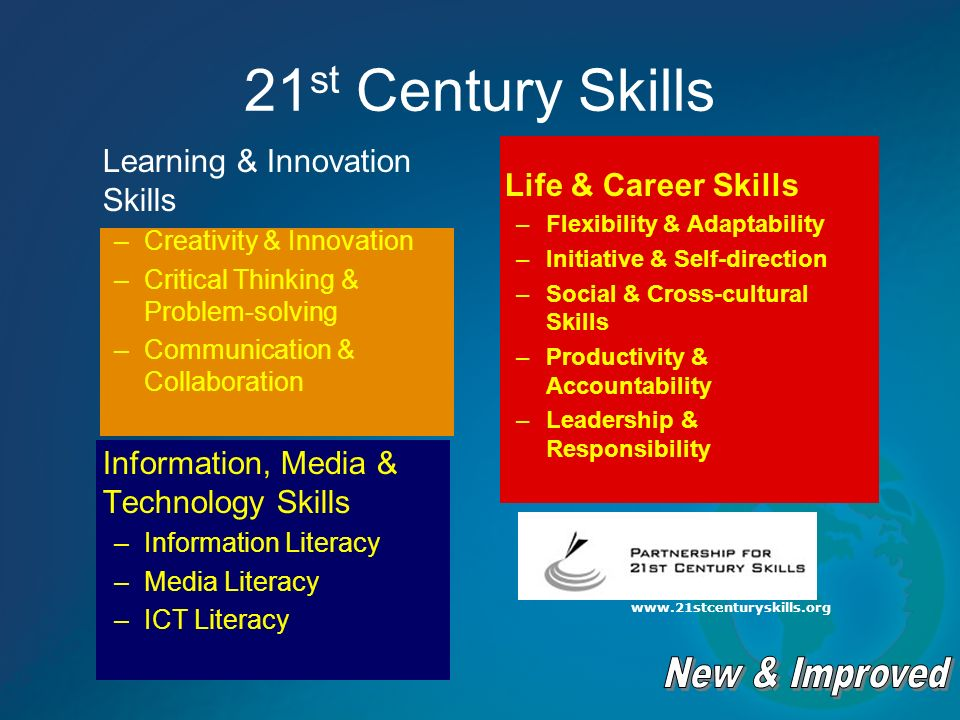 21 st Century Skills Learning & Innovation Skills –Creativity & Innovation –Critical Thinking & Problem-solving –Communication & Collaboration Information, Media & Technology Skills –Information Literacy –Media Literacy –ICT Literacy Life & Career Skills –Flexibility & Adaptability –Initiative & Self-direction –Social & Cross-cultural Skills –Productivity & Accountability –Leadership & Responsibility