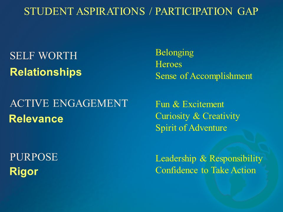 STUDENT ASPIRATIONS / PARTICIPATION GAP SELF WORTH ACTIVE ENGAGEMENT PURPOSE Belonging Heroes Sense of Accomplishment Fun & Excitement Curiosity & Creativity Spirit of Adventure Leadership & Responsibility Confidence to Take Action Relationships Relevance Rigor