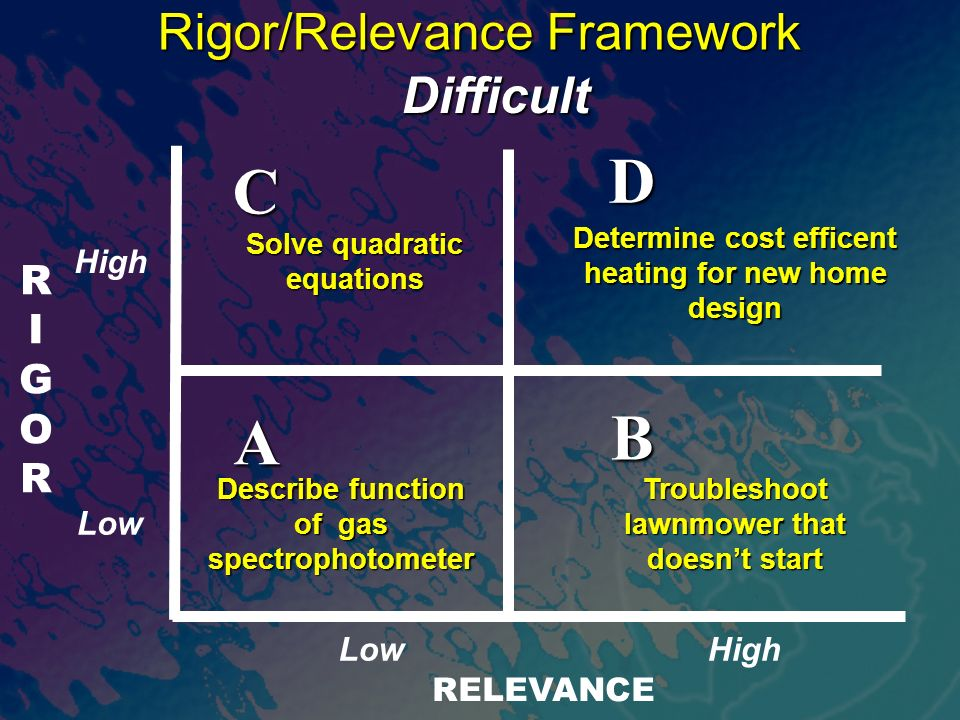RIGORRIGOR RELEVANCE A B D C Rigor/Relevance Framework Describe function of gas spectrophotometer Difficult Solve quadratic equations Determine cost efficent heating for new home design Troubleshoot lawnmower that doesnt start High Low