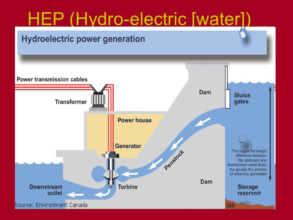 HEP (Hydro-electric [water])