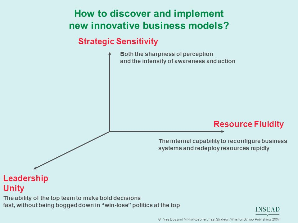 © Yves Doz and Mikko Kosonen, Fast Strategy, Wharton School Publishing, 2007 How to discover and implement new innovative business models? Resource Fl
