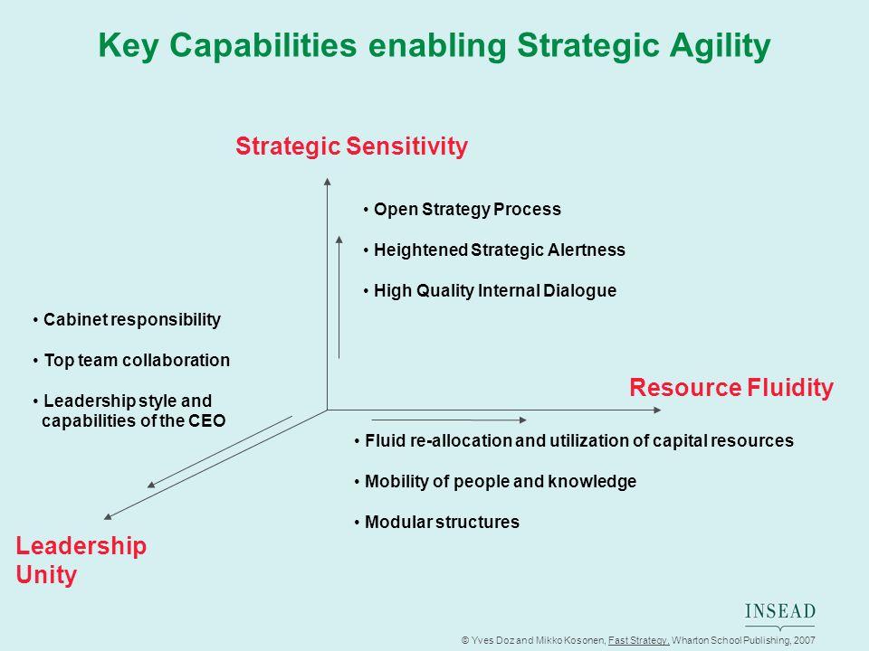© Yves Doz and Mikko Kosonen, Fast Strategy, Wharton School Publishing, 2007 Key Capabilities enabling Strategic Agility Resource Fluidity Leadership