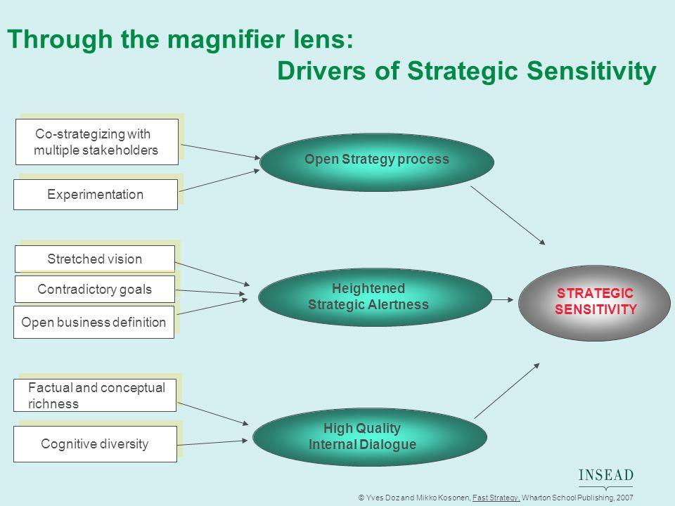 © Yves Doz and Mikko Kosonen, Fast Strategy, Wharton School Publishing, 2007 Co-strategizing with multiple stakeholders Co-strategizing with multiple
