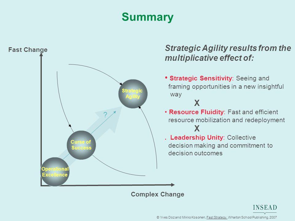 © Yves Doz and Mikko Kosonen, Fast Strategy, Wharton School Publishing, 2007 Summary Complex Change Fast Change Strategic Agility Strategic Agility re