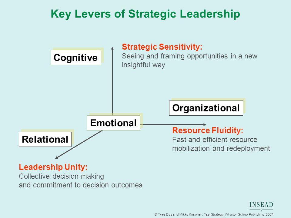 © Yves Doz and Mikko Kosonen, Fast Strategy, Wharton School Publishing, 2007 Key Levers of Strategic Leadership Strategic Sensitivity: Seeing and fram
