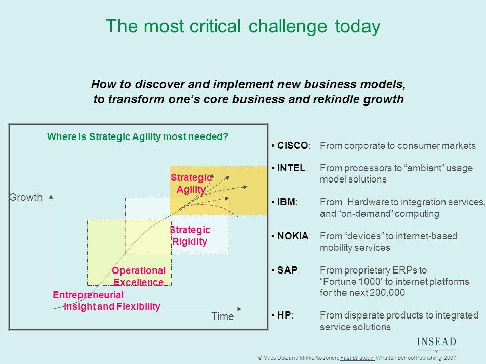 © Yves Doz and Mikko Kosonen, Fast Strategy, Wharton School Publishing, 2007 The most critical challenge today Strategic Rigidity Strategic Agility En