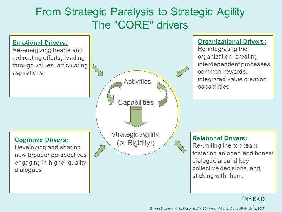 © Yves Doz and Mikko Kosonen, Fast Strategy, Wharton School Publishing, 2007 From Strategic Paralysis to Strategic Agility The