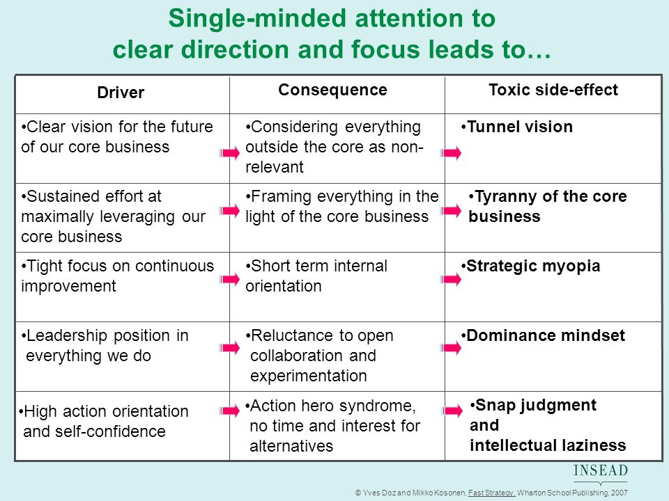 © Yves Doz and Mikko Kosonen, Fast Strategy, Wharton School Publishing, 2007 Single-minded attention to clear direction and focus leads to… Leadership