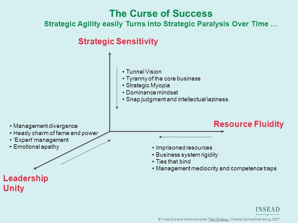 © Yves Doz and Mikko Kosonen, Fast Strategy, Wharton School Publishing, 2007 The Curse of Success Strategic Agility easily Turns into Strategic Paraly