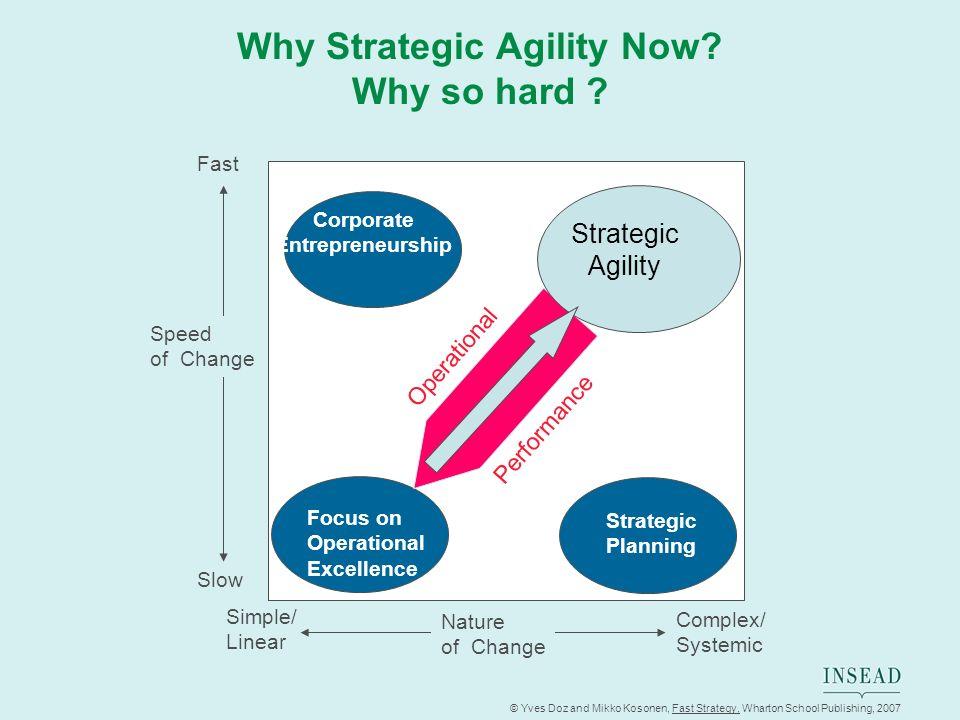 © Yves Doz and Mikko Kosonen, Fast Strategy, Wharton School Publishing, 2007 Why Strategic Agility Now? Why so hard ? Corporate Entrepreneurship Focus