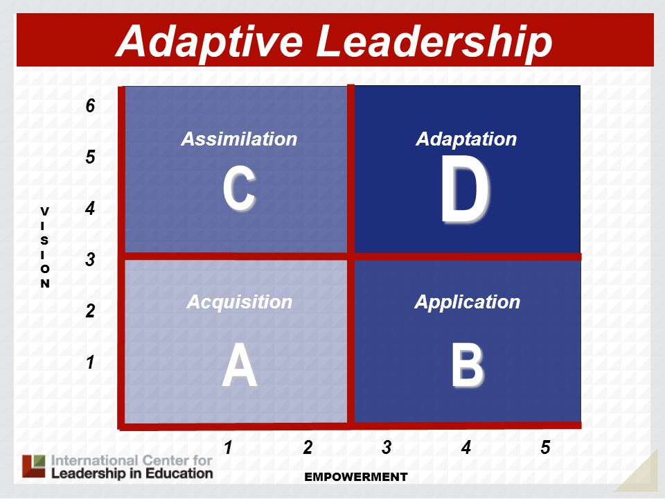 VISIONVISION AB D C Acquisition Adaptive Leadership Application Assimilation Adaptation 1 EMPOWERMENT 2 3 4 5 6 12345