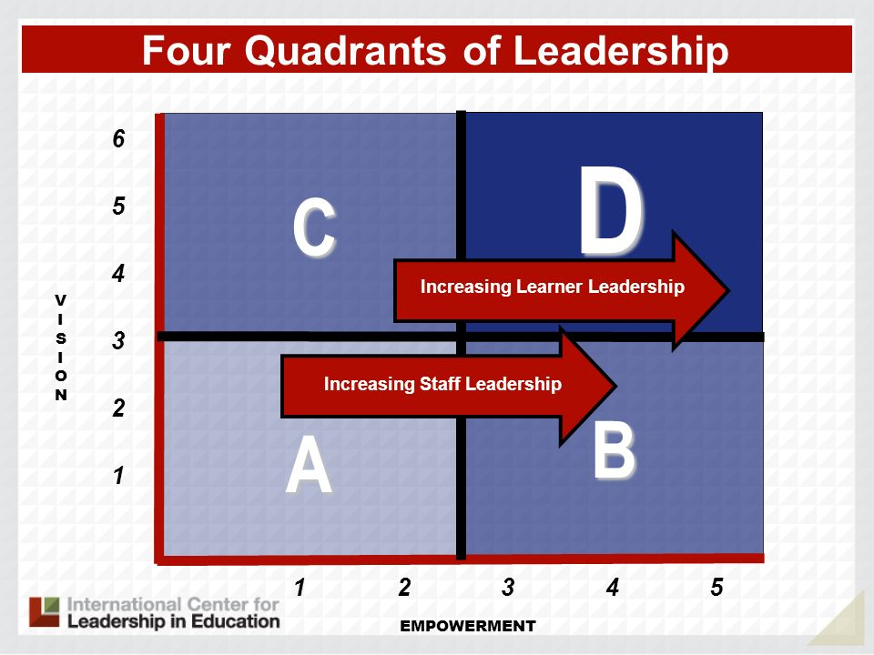 VISIONVISION A B D C Four Quadrants of Leadership 1 EMPOWERMENT 2 3 4 5 6 12345 Increasing Staff Leadership Increasing Learner Leadership