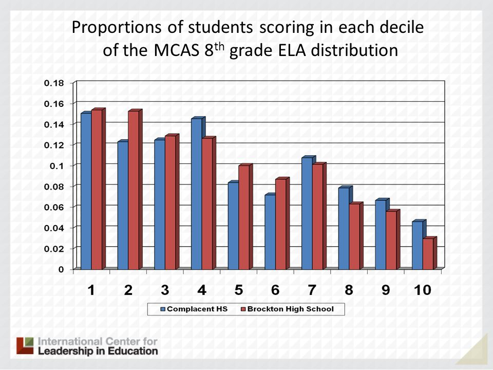 Proportions of students scoring in each decile of the MCAS 8 th grade ELA distribution