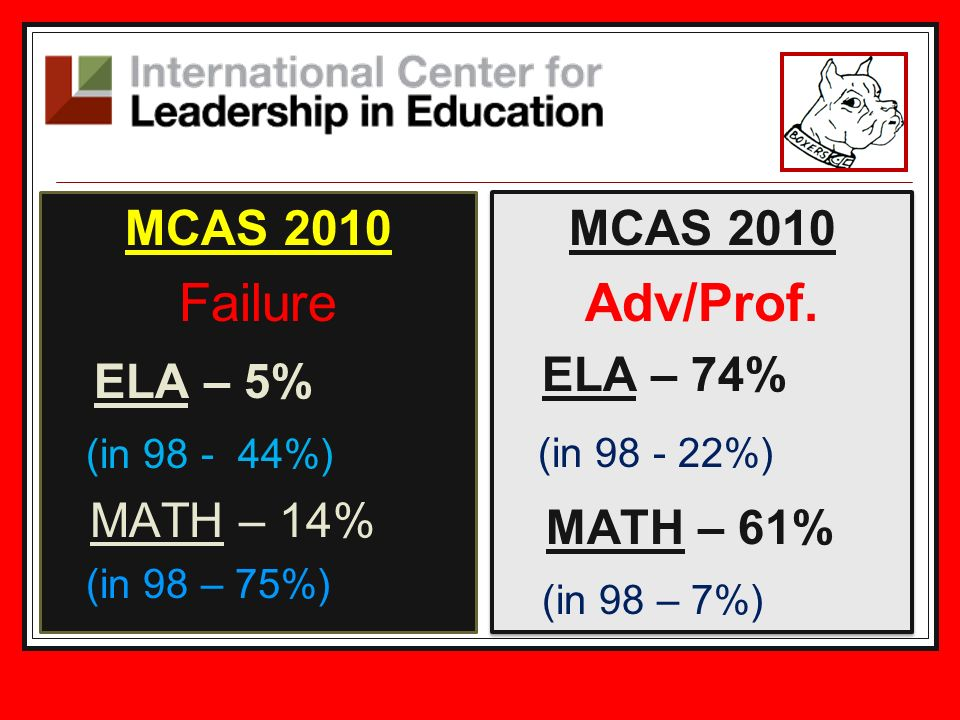MCAS 2010 Failure ELA – 5% (in 98 - 44%) MATH – 14% (in 98 – 75%) MCAS 2010 Adv/Prof.