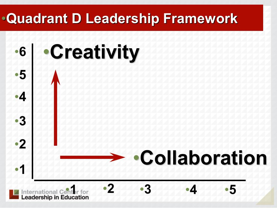 1 2 3 45 CollaborationCollaboration CreativityCreativity 1 2 3 4 5 6 Quadrant D Leadership FrameworkQuadrant D Leadership Framework