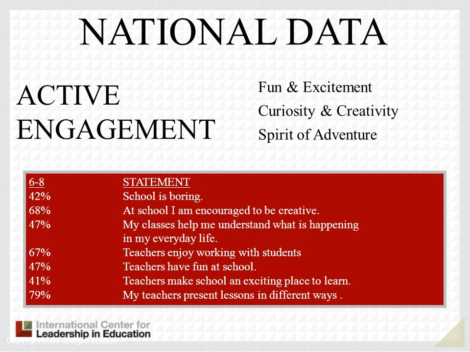 6-89-12STATEMENT 42%48%School is boring.68%55%At school I am encouraged to be creative.