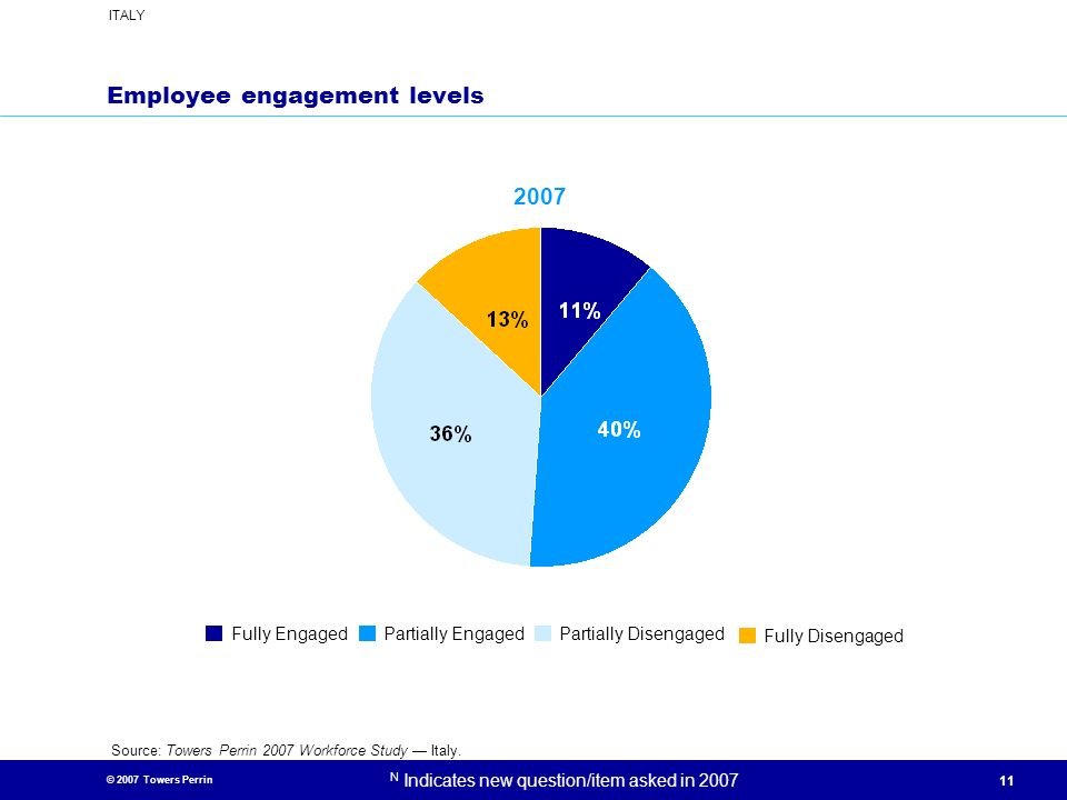 © 2007 Towers Perrin ITALY N Indicates new question/item asked in 2007 11 Employee engagement levels 2007 Fully EngagedPartially EngagedPartially Dise