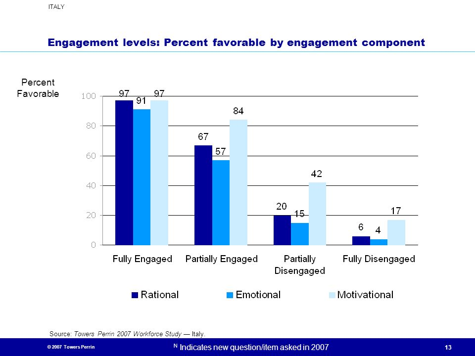 © 2007 Towers Perrin ITALY N Indicates new question/item asked in 2007 13 Engagement levels: Percent favorable by engagement component Percent Favorab