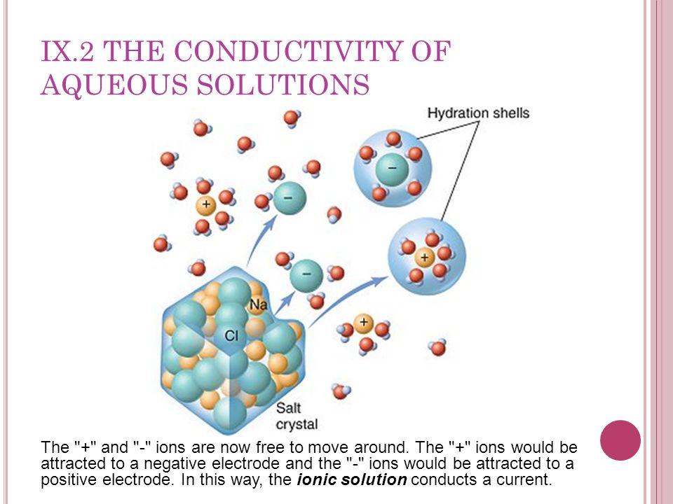 IX.2 THE CONDUCTIVITY OF AQUEOUS SOLUTIONS The