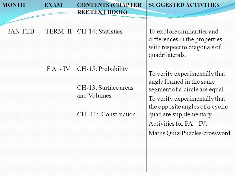 MONTHEXAMCONTENTS (CHAPTER REF TEXT BOOK) SUGGESTED ACTIVITIES JAN-FEBTERM- II F A - IV CH-14: Statistics CH-15: Probability CH-13: Surface areas and