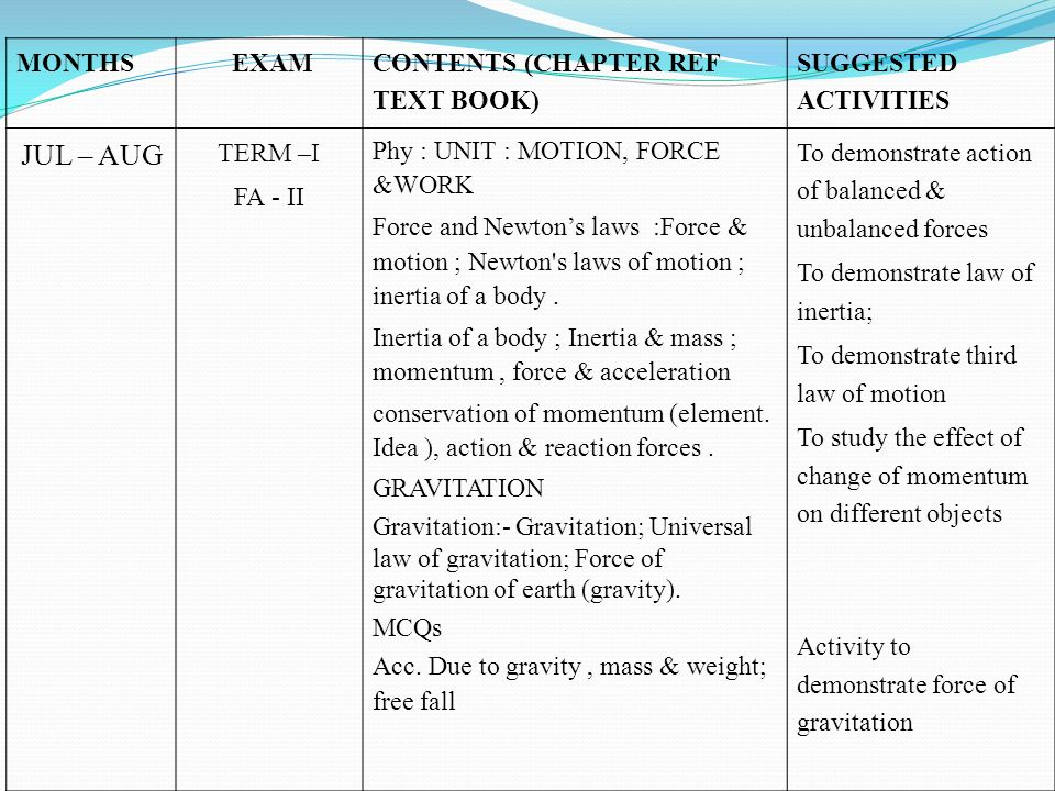 MONTHS EXAM CONTENTS (CHAPTER REF TEXT BOOK) SUGGESTED ACTIVITIES JUL – AUG TERM –I FA - II Phy : UNIT : MOTION, FORCE &WORK Force and Newtons laws :F