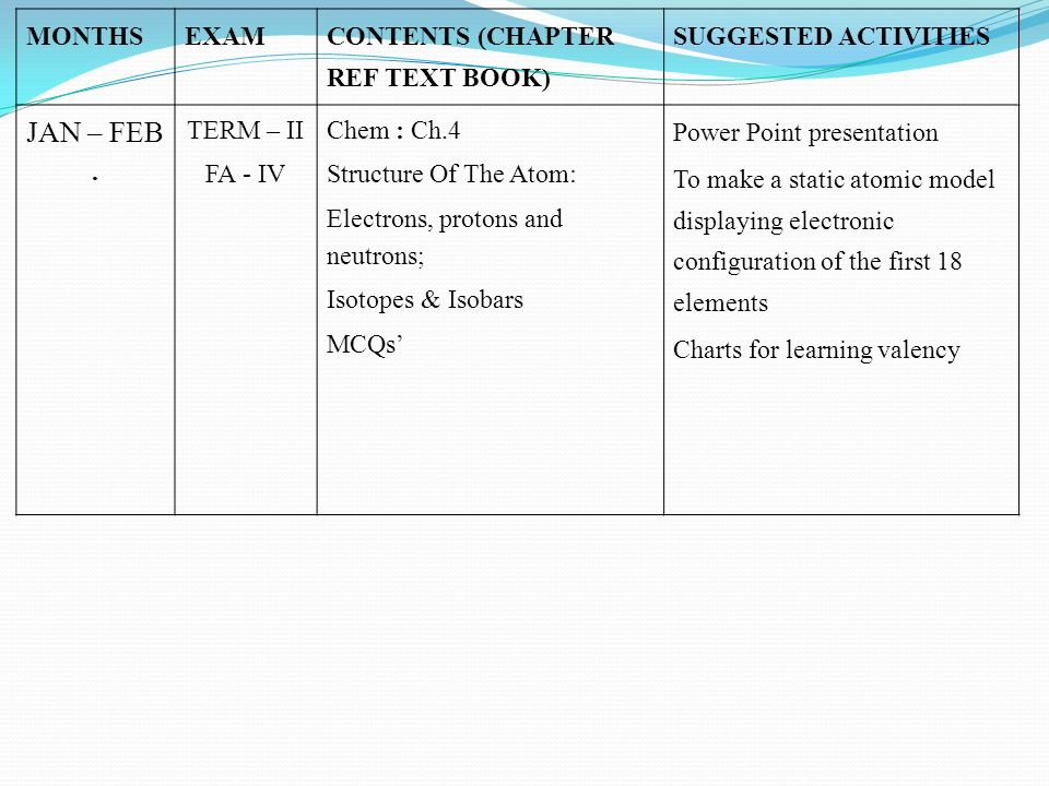 MONTHSEXAM CONTENTS (CHAPTER REF TEXT BOOK) SUGGESTED ACTIVITIES JAN – FEB. TERM – II FA - IV Chem : Ch.4 Structure Of The Atom: Electrons, protons an
