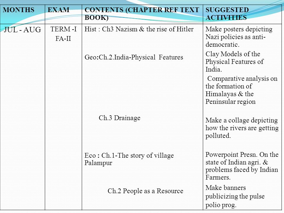 MONTHSEXAMCONTENTS (CHAPTER REF TEXT BOOK) SUGGESTED ACTIVITIES JUL - AUG TERM -I FA-II Hist : Ch3 Nazism & the rise of Hitler Geo:Ch.2.India-Physical