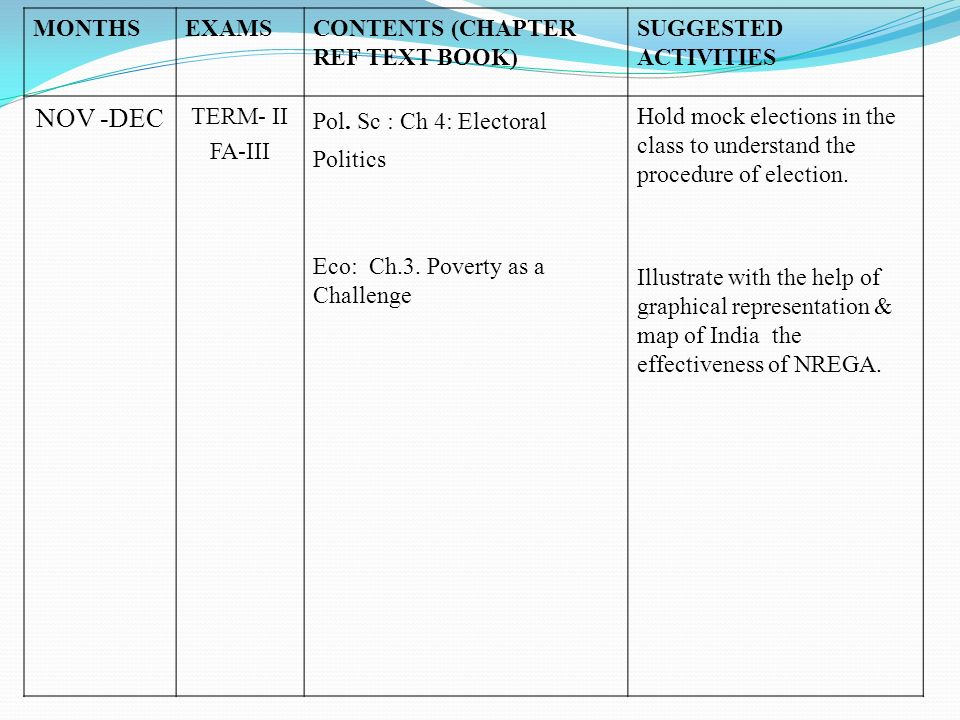MONTHSEXAMSCONTENTS (CHAPTER REF TEXT BOOK) SUGGESTED ACTIVITIES NOV -DEC TERM- II FA-III Pol. Sc : Ch 4: Electoral Politics Eco: Ch.3. Poverty as a C