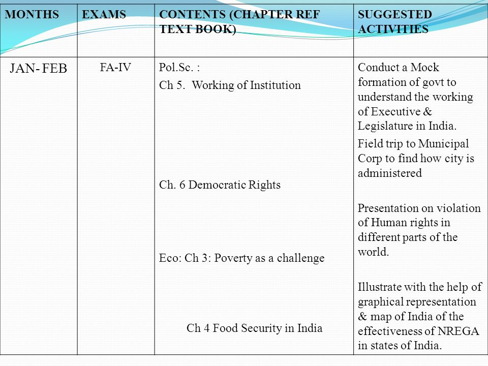 MONTHSEXAMSCONTENTS (CHAPTER REF TEXT BOOK) SUGGESTED ACTIVITIES JAN- FEB FA-IVPol.Sc. : Ch 5. Working of Institution Ch. 6 Democratic Rights Eco: Ch