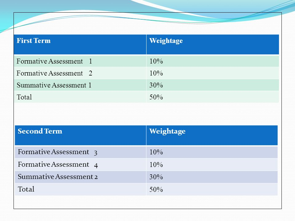 So, in brief, Formative Assessment 1, 2, 3 and 440% Summative Assessment 1 and 260% Total100%