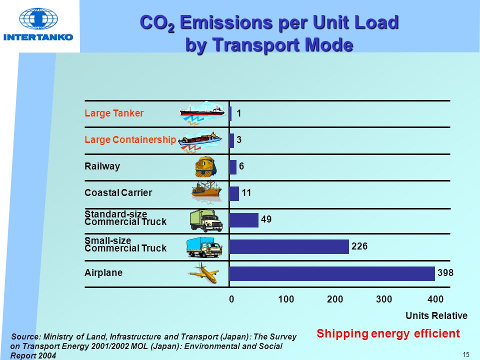 15 CO 2 Emissions per Unit Load by Transport Mode Source: Ministry of Land, Infrastructure and Transport (Japan): The Survey on Transport Energy 2001/2002 MOL (Japan): Environmental and Social Report 2004 Large Tanker Large Containership Railway Coastal Carrier Small-size Commercial Truck Airplane Standard-size Commercial Truck 100200300400 398 226 49 11 6 3 1 0 Units Relative Shipping energy efficient