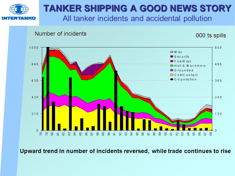 TANKER SHIPPING A GOOD NEWS STORY TANKER SHIPPING A GOOD NEWS STORY All tanker incidents and accidental pollution Number of incidents 000 ts spills Upward trend in number of incidents reversed, while trade continues to rise
