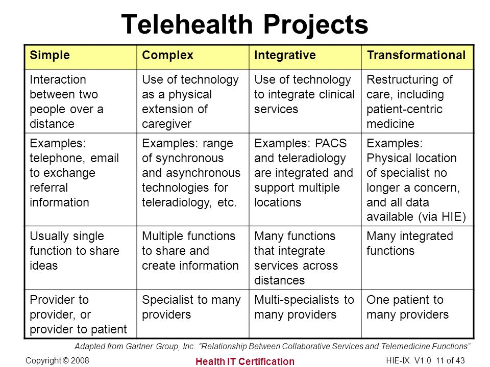 Health IT Certification Copyright © 2008HIE-IX V of 43 Telehealth Projects SimpleComplexIntegrativeTransformational Interaction between two people over a distance Use of technology as a physical extension of caregiver Use of technology to integrate clinical services Restructuring of care, including patient-centric medicine Examples: telephone,  to exchange referral information Examples: range of synchronous and asynchronous technologies for teleradiology, etc.