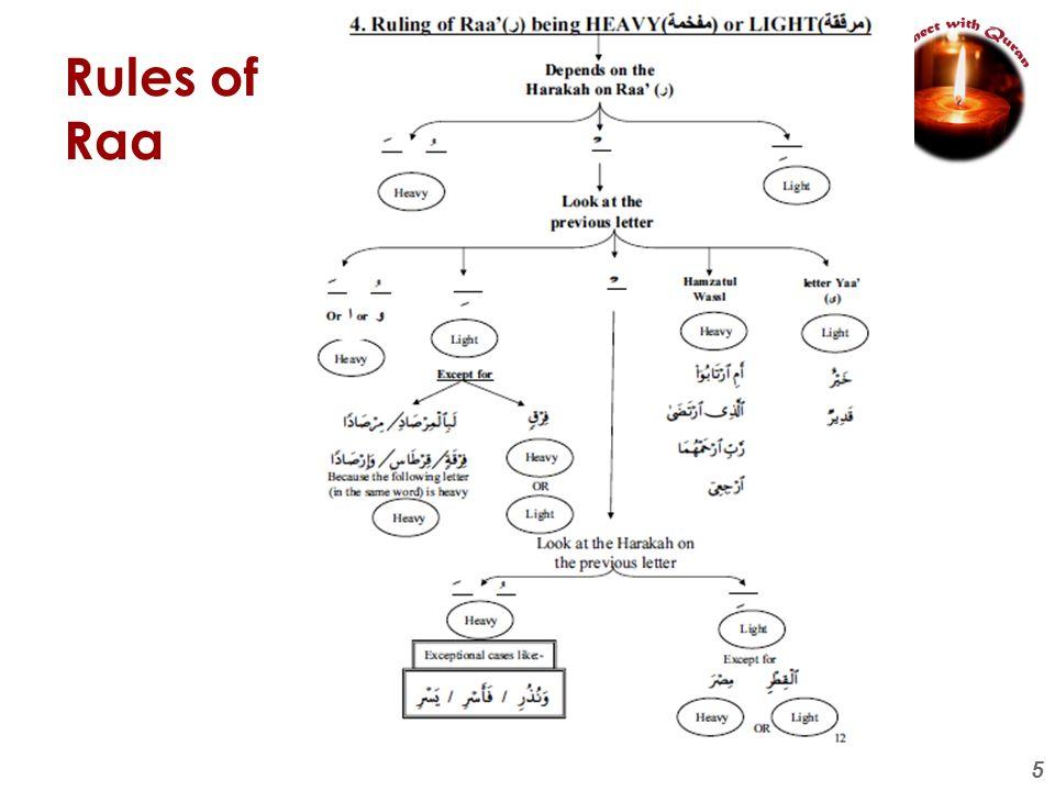 6 Rules of Laam e Jalalah
