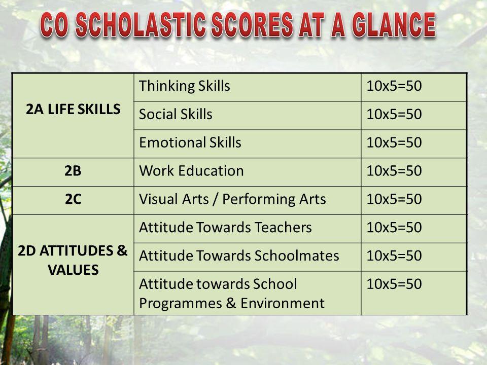 2A LIFE SKILLS Thinking Skills10x5=50 Social Skills10x5=50 Emotional Skills10x5=50 2BWork Education10x5=50 2CVisual Arts / Performing Arts10x5=50 2D A