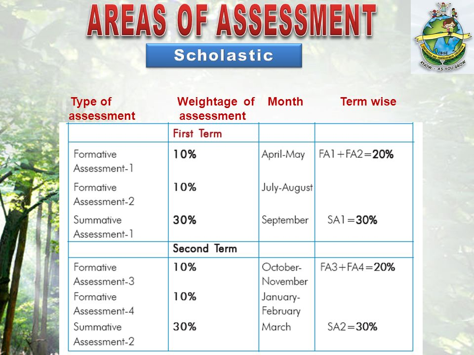Type of Weightage of Month Term wise assessment assessment
