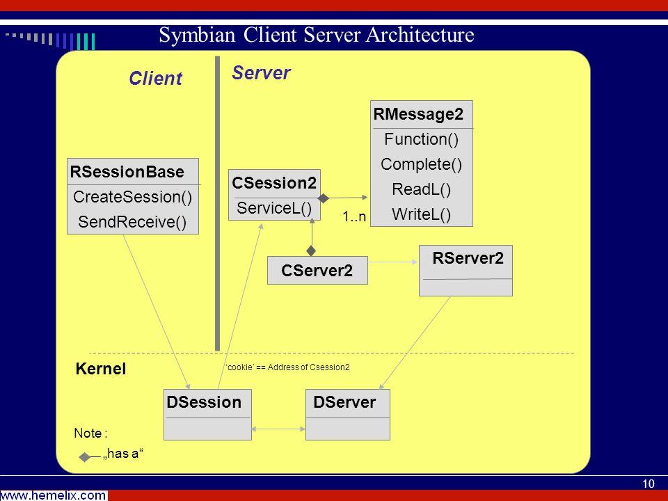 10 Symbian Client Server Architecture RSessionBase CreateSession() SendReceive() CSession2 ServiceL() RMessage2 Function() Complete() ReadL() WriteL() DServer Kernel 1..n has a Note : CServer2 Server Client DSession cookie == Address of Csession2 RServer2