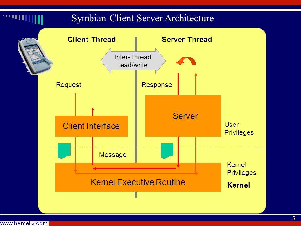 5 Symbian Client Server Architecture User Privileges Kernel Executive Routine Server-ThreadClient-Thread Kernel Privileges Server ResponseRequest Clie