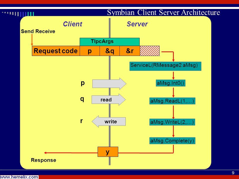 9 Symbian Client Server Architecture Send Receive Request codep&q&r ServiceL(RMessage2 aMsg) aMsg.Complete(y) y aMsg.ReadL(1,…) aMsg.Int0() readwrite q r Response ServerClient TIpcArgs aMsg.WriteL(2,…) p