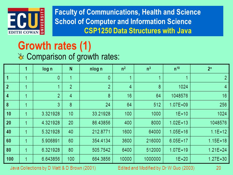 Faculty of Communications, Health and Science School of Computer and Information Science CSP1250 Data Structures with Java Java Collections by D Watt & D Brown (2001)Edited and Modified by Dr W Guo (2003)20 Growth rates (1) Comparison of growth rates: 1log nNnlog nn2n2 n3n3 n 10 2n2n 1 1 0101112 2 1 1224810244 4 1 2481664104857616 8 1 3824645121.07E+09256 10 1 3.3219281033.2192810010001E+101024 20 1 4.3219282086.4385640080001.02E+131048576 40 1 5.32192840212.87711600640001.05E+161.1E+12 60 1 5.90689160354.413436002160006.05E+171.15E+18 80 1 6.32192880505.754264005120001.07E+191.21E+24 100 1 6.643856100664.38561000010000001E+201.27E+30