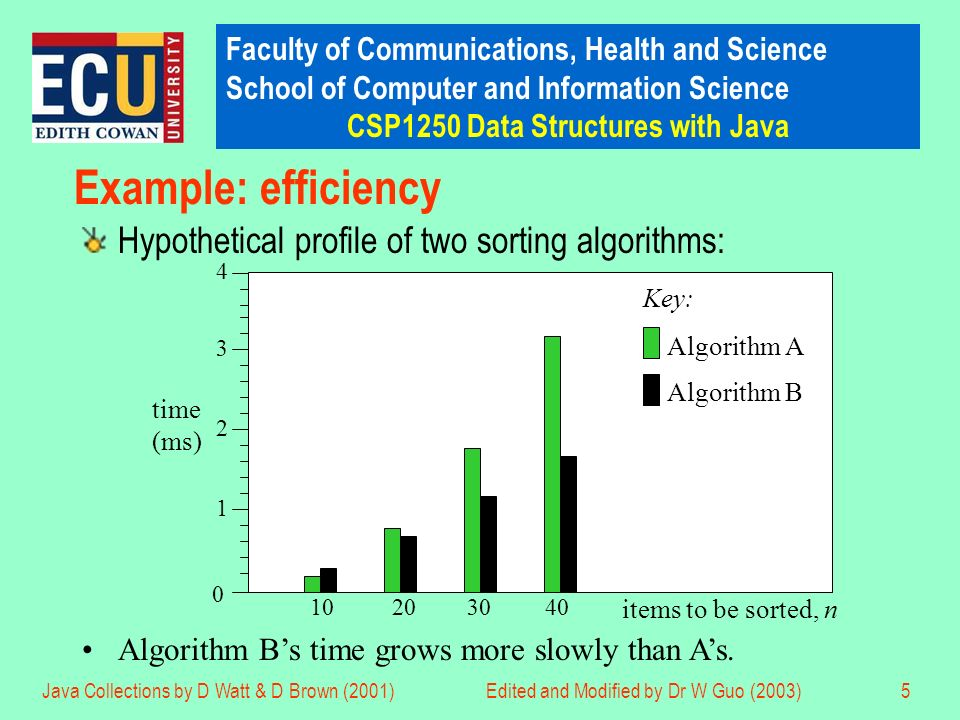 Faculty of Communications, Health and Science School of Computer and Information Science CSP1250 Data Structures with Java Java Collections by D Watt & D Brown (2001)Edited and Modified by Dr W Guo (2003)5 Example: efficiency Hypothetical profile of two sorting algorithms: Algorithm Bs time grows more slowly than As.