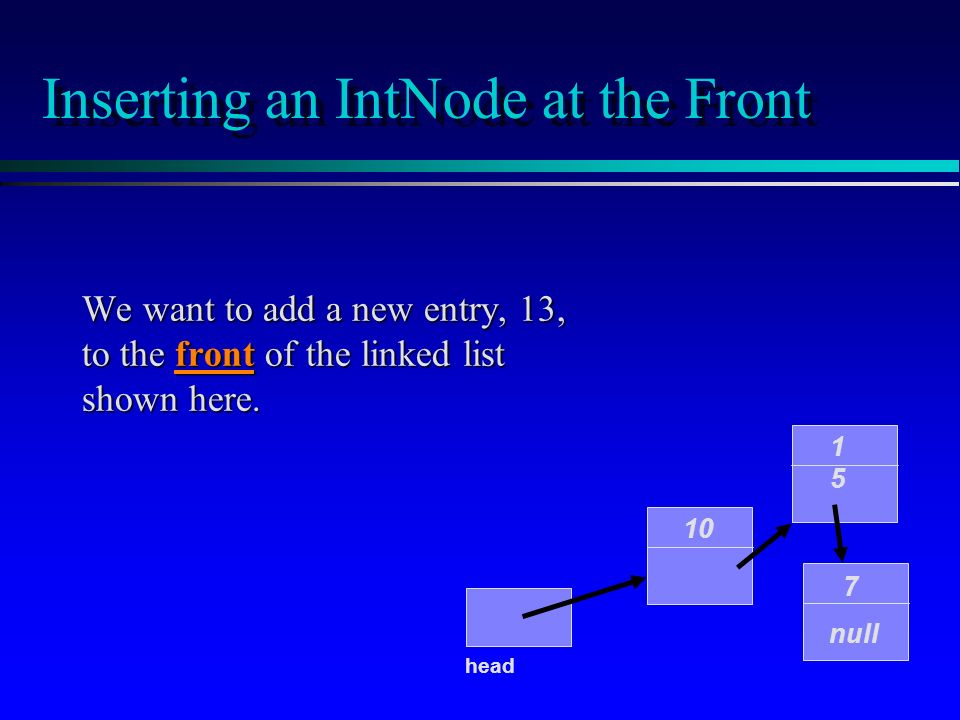 Inserting an IntNode at the Front We want to add a new entry, 13, to the front of the linked list shown here. 10 1515 7 null head