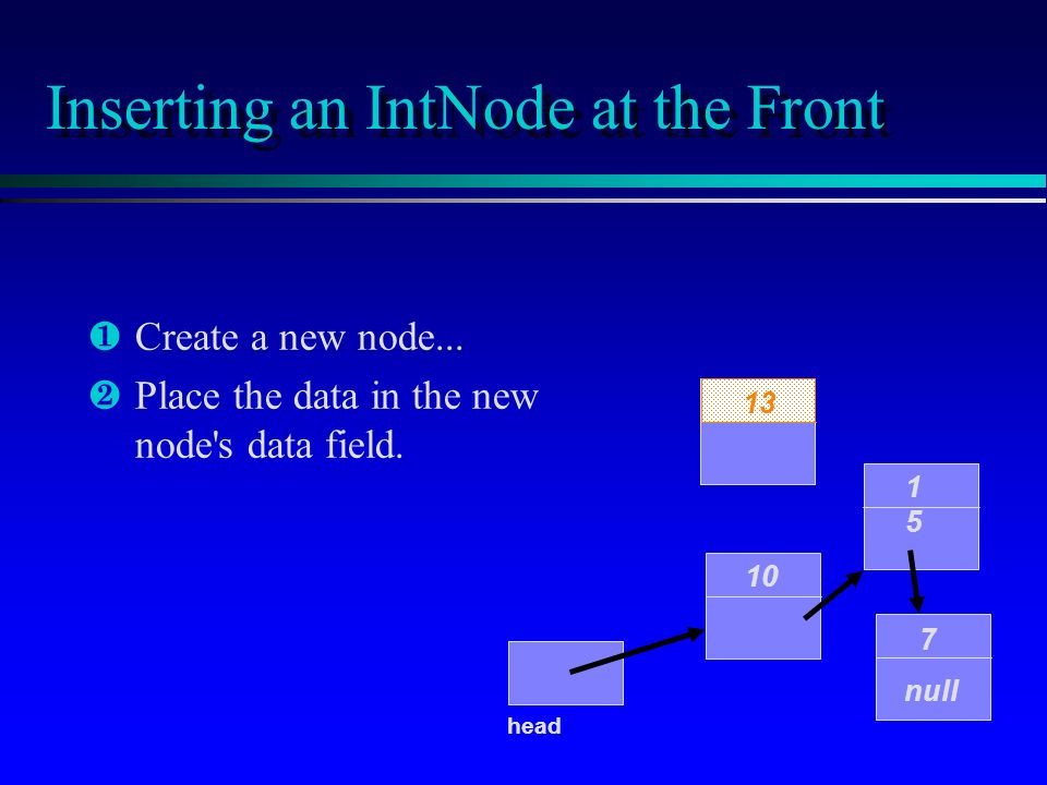 Inserting an IntNode at the Front ¶ ¶Create a new node... · ·Place the data in the new node's data field. 10 1515 7 null head 13