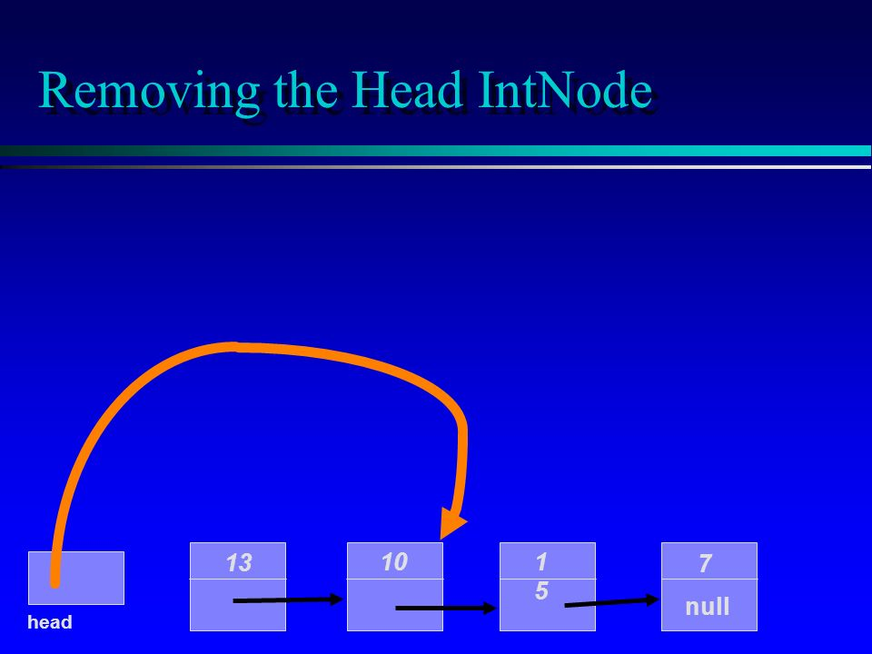 Removing the Head IntNode 10 1515 7 null head 13