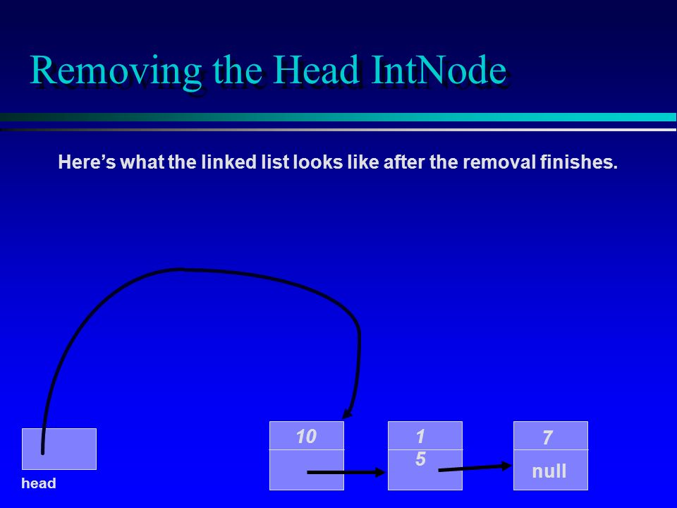 Removing the Head IntNode Heres what the linked list looks like after the removal finishes. 10 1515 7 null head