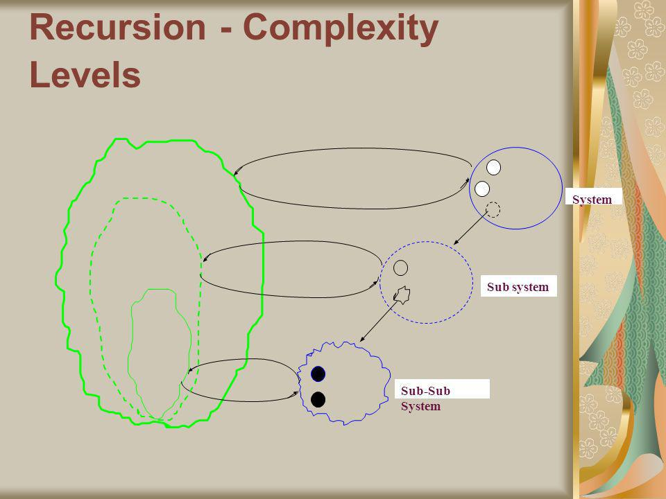 Recursion - Complexity Levels System Sub system Sub-Sub System
