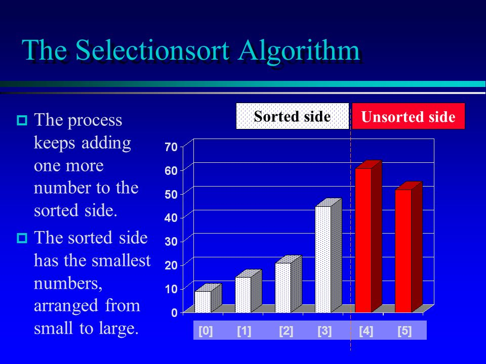 The Selectionsort Algorithm p p The process keeps adding one more number to the sorted side.